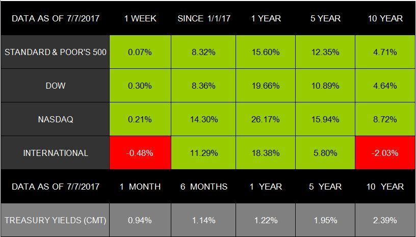 Markets Start Second-Half Slow - July 13, 2017 – MGO Wealth