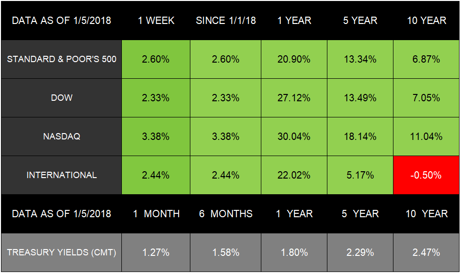 Weekly Economic Calendar Yahoo : Stocks start with jump january  mgo wealth